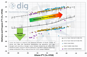 Thermal Maturity of DJ Basin natural gases based on stable isotope analysis